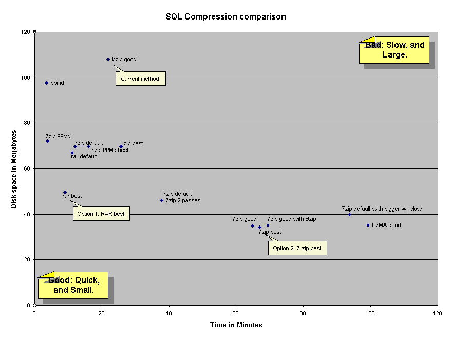 Compression comparison graph